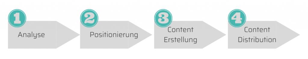 Content Strategie Sprint Schritte
